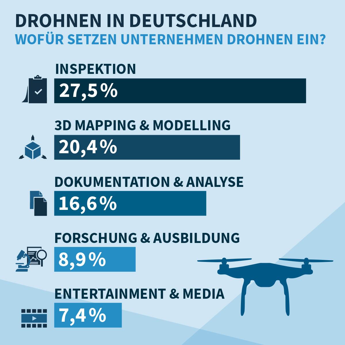 Einsatzfelder_Drohnen_in_D