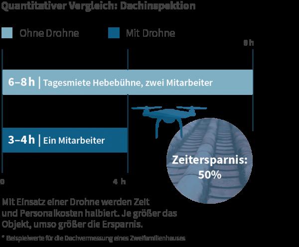 Vergleichsgrafik Dachinspektion mit Drohne