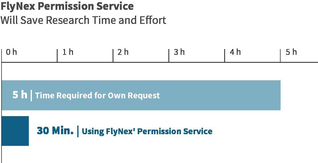 FlyNex Graphic Permission Service