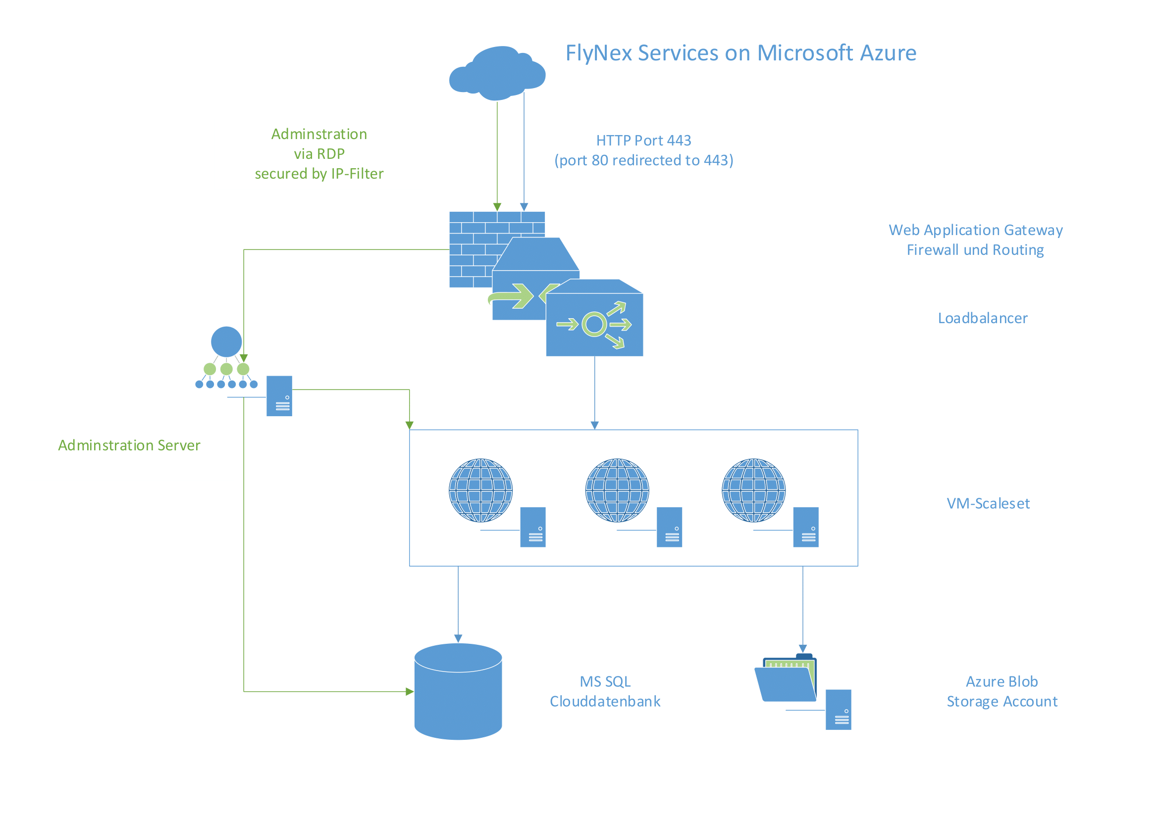 Cloud Software Infrastructure Drone FlyNex