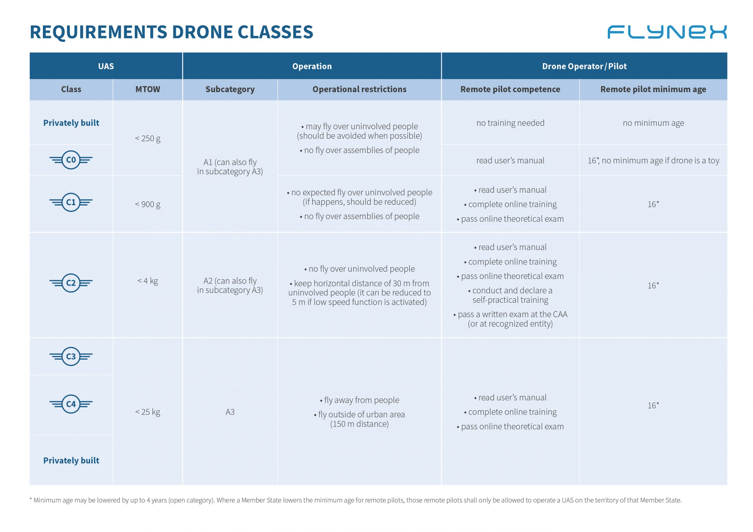 Requirments Drone Classes