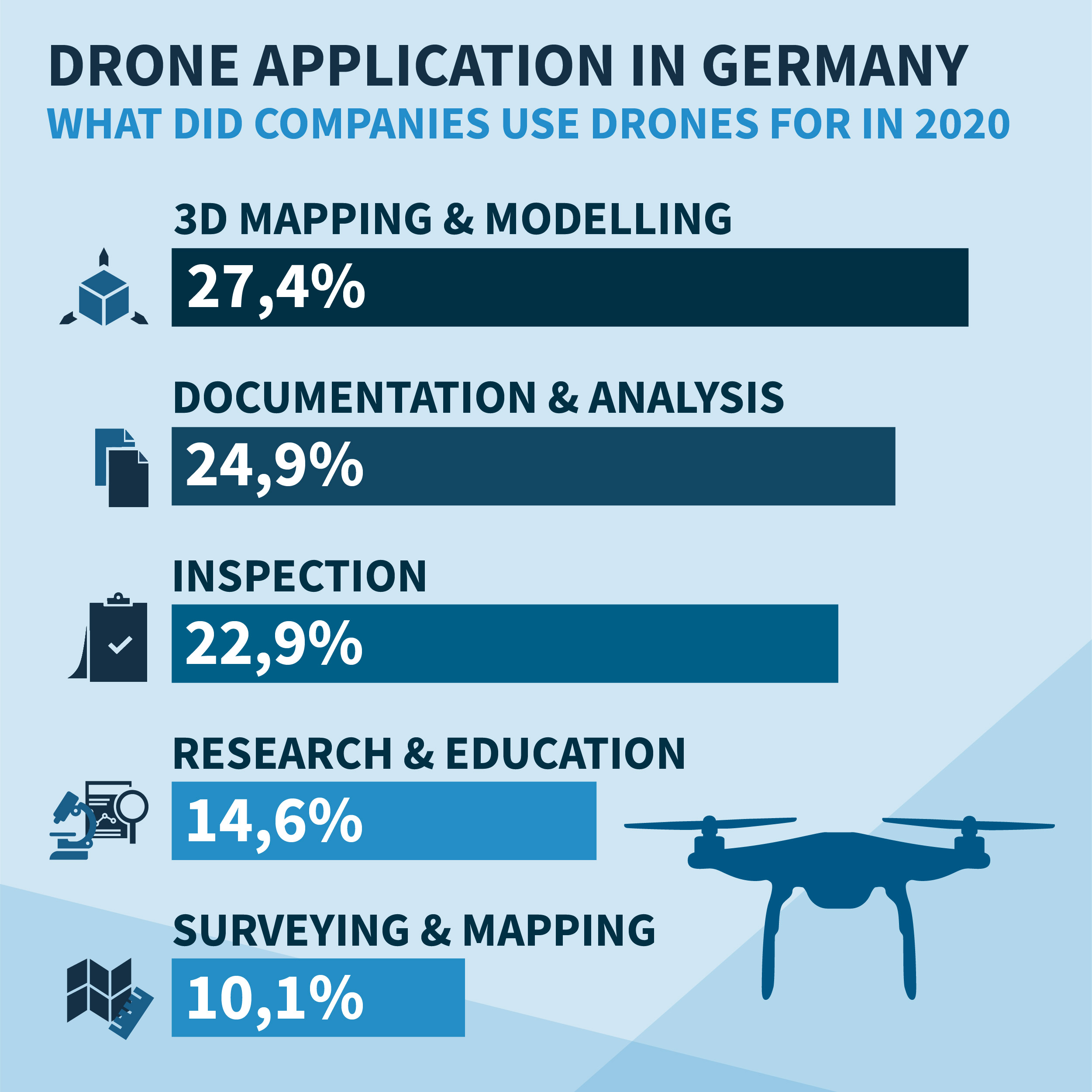 Drone Application in Germany 2020