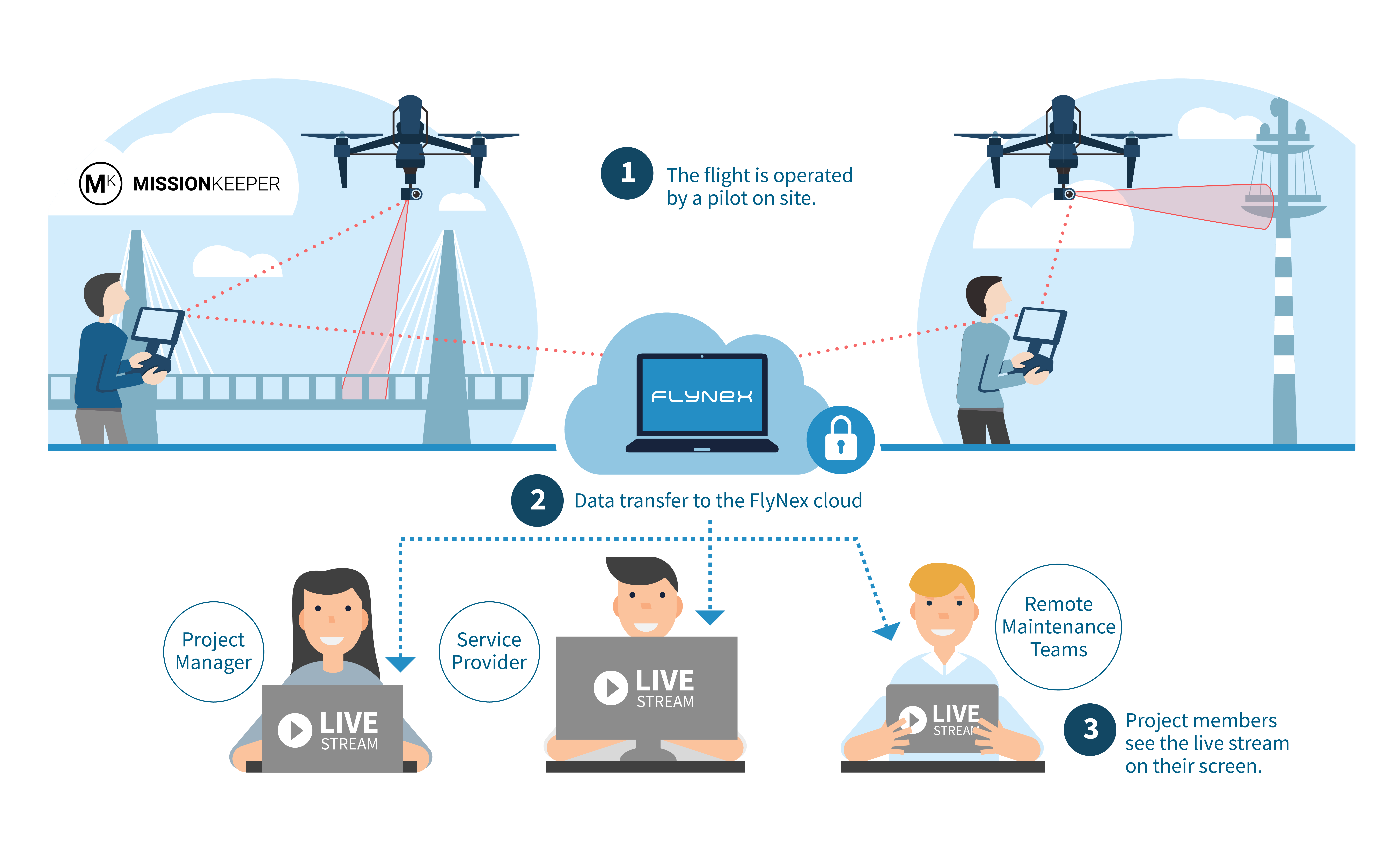 """Real-time video feed from Drones """"How it Works"""" FlyNex KSI"""