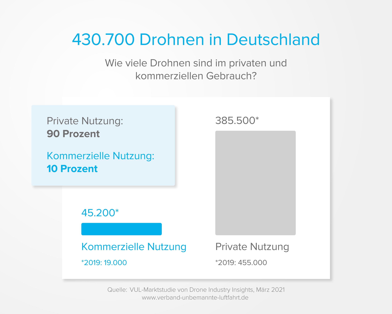 Anzahl der Drohnen in Deutschland 2021