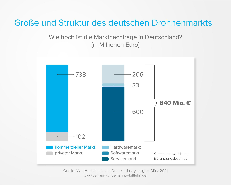 Marktnachfrage Drohnenmarkt Deutschland 2021
