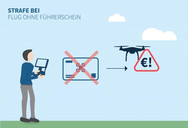 Strafe für Fliegen von Drohnen ohne Führerschein