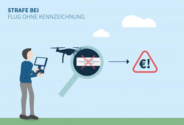Strafe für Fliegen von Drohnen ohne Kennzeichnung