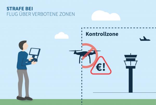Strafe für Fliegen über verbotene Zone
