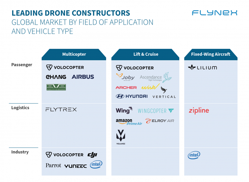 Market Overview Drone Constructors