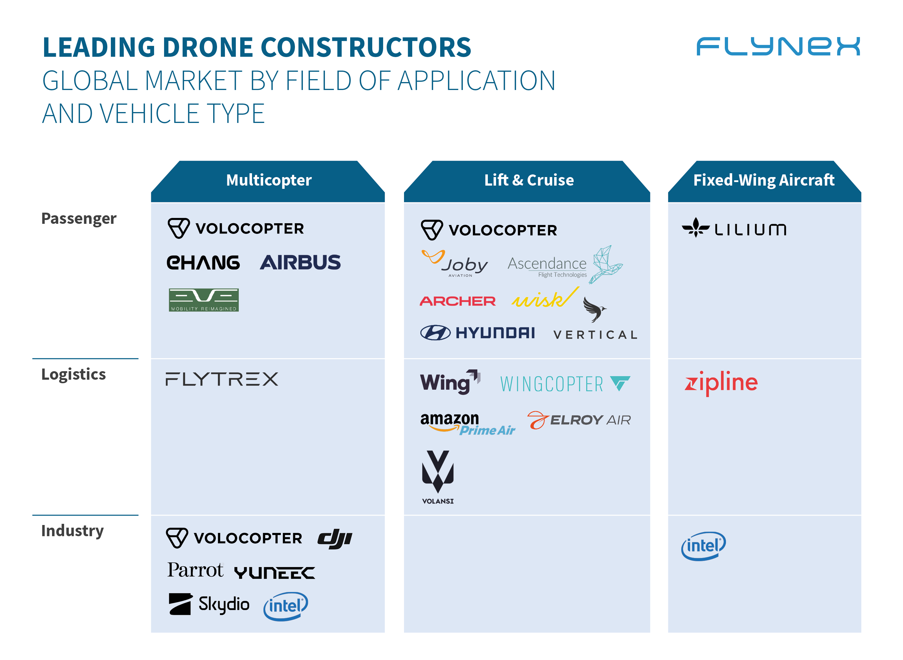 Overview leading drone constructors worldwide