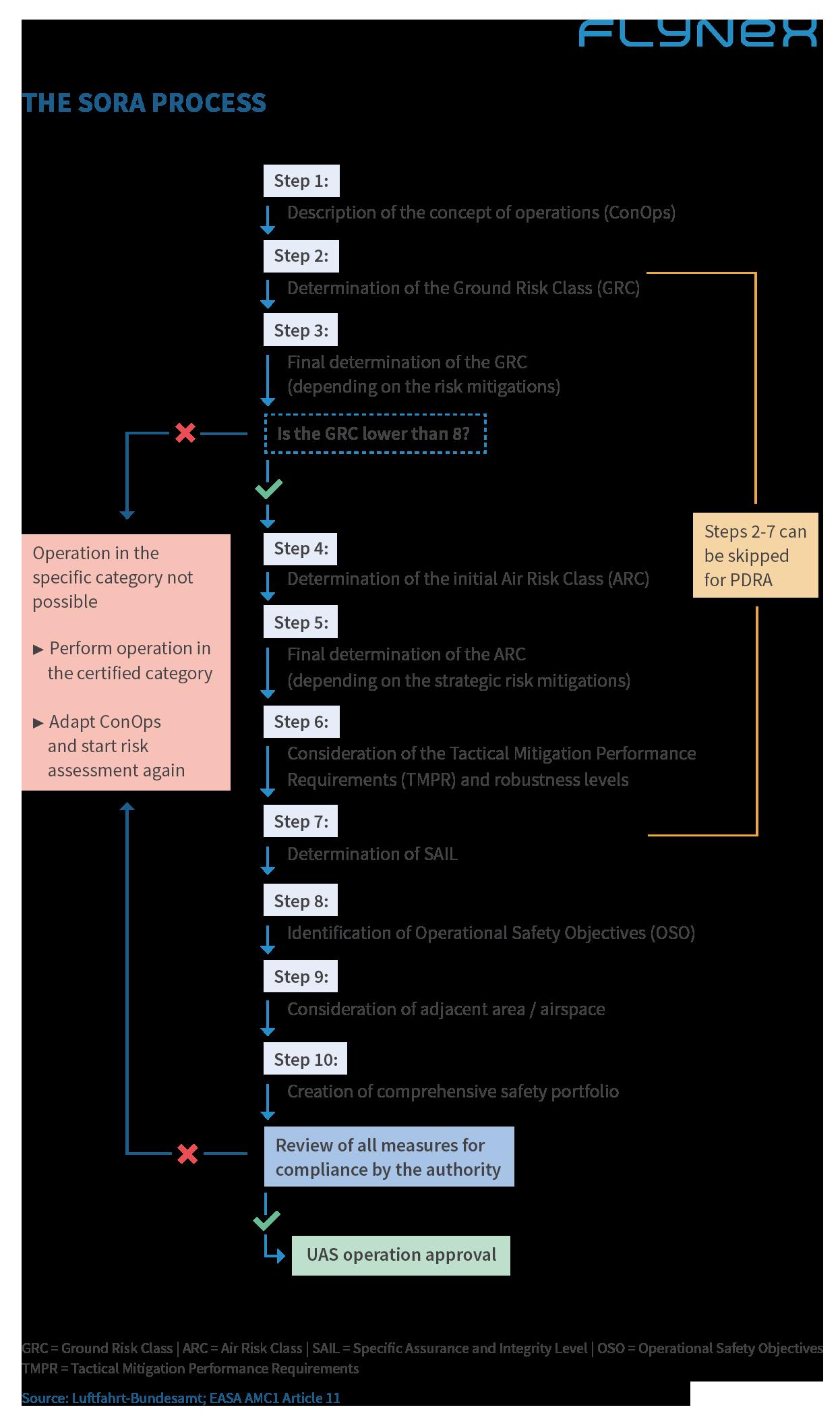 Der SORA Prozess